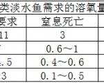 科學養(yang)殖(zhi)——讓數據說(shuo)話,水體溶氧量宜si)又zhi)數