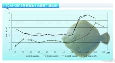 大菱(ling) (ping)︰市場價格(ge)已漸趨平穩—《水(shui)產前沿》2017年(nian)12月(yue)刊市場趨勢