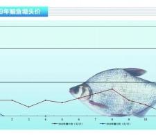 鳊鱼:市场缩量,价格上行——《水产前沿》2019年5月刊市场趋势