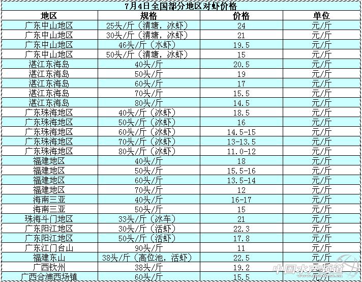 对虾大虾:存塘价格减少周报大虾明显上涨-对素素小黄豆结局