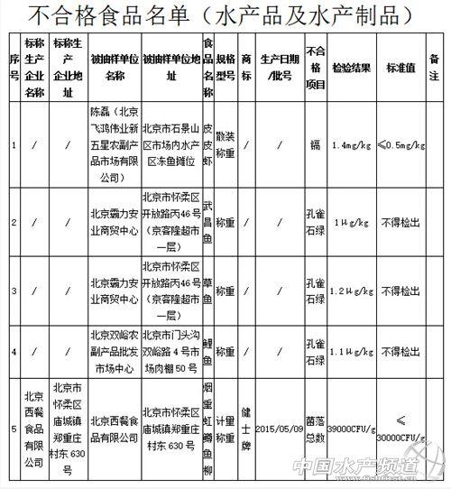 北京3批次水產檢出違禁藥孔雀石綠