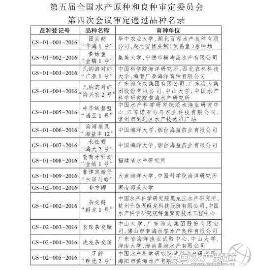 """团头鲂""""华海1号""""等14个水产品被审定为水产新品种"""