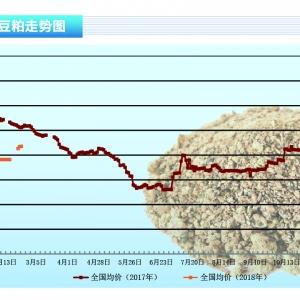 豆粕:春节美豆上扬支撑豆粕,节后市场仍有需求——《亚博足球官网前沿》2018年3月刊市场趋势