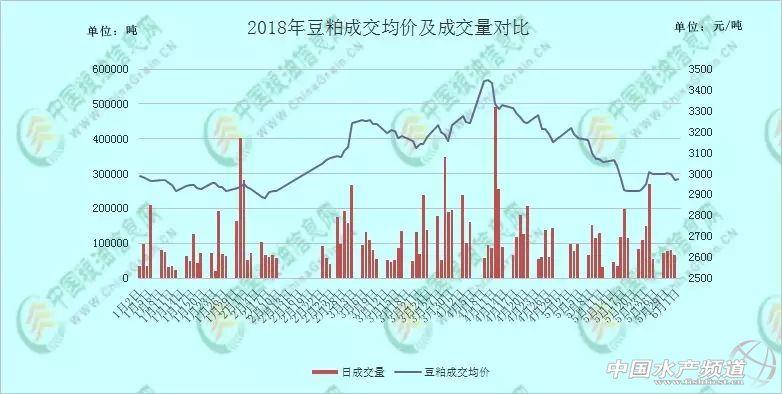 """中美贸易""""欲罢不能"""",6月豆粕行情如何?"""