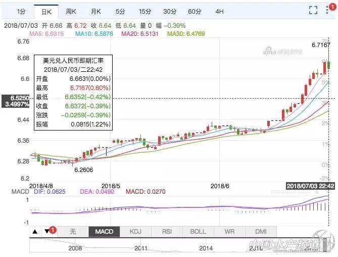 """""""汇率创新高,巴沙鱼国际市场增长迅猛,越南协会呼吁政府严格管控边贸!"""""""