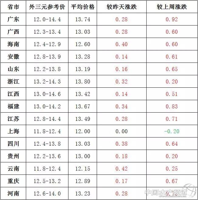 全国均价每公斤13.09元!7月24日猪价速报
