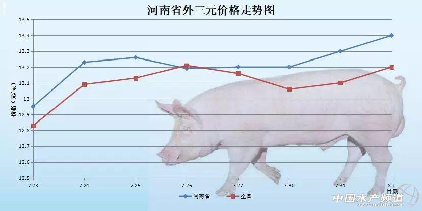 ————2018年8月1日外三元生猪价格及走势图