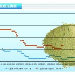鱼粉:多重利好因素影响国内现货鱼粉价格上涨——《365bet_365bet官网开户网址_365bet注册ribo88点cc前沿》2018年10月刊市场趋势