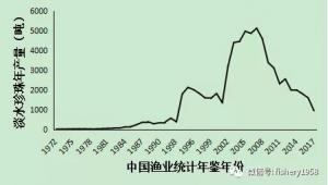 中国淡水珍珠养殖产业发展报告