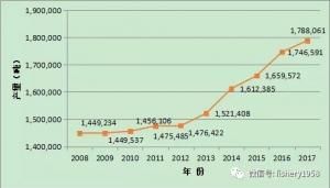 福建牡蛎产业发展形势分析