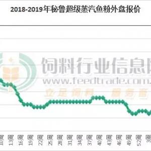 上涨至11500元,鱼粉市场迎来大动作