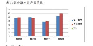2019年第一季度广东亚博足球官网品价格情况分析