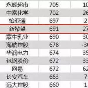 恭喜!六大农牧巨头入选中国上市公司500强榜单