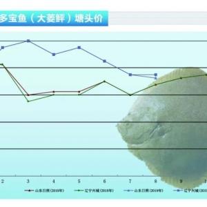 多(duo)寶(bao)魚︰消(xiao)費旺季(ji)即將到(dao)來,大菱(ling) (ping)價(jia)格將穩(wen)步上漲(zhang)——《水產前(qian)沿》2019年9月(yue)刊(kan)市場趨(qu)勢 ...