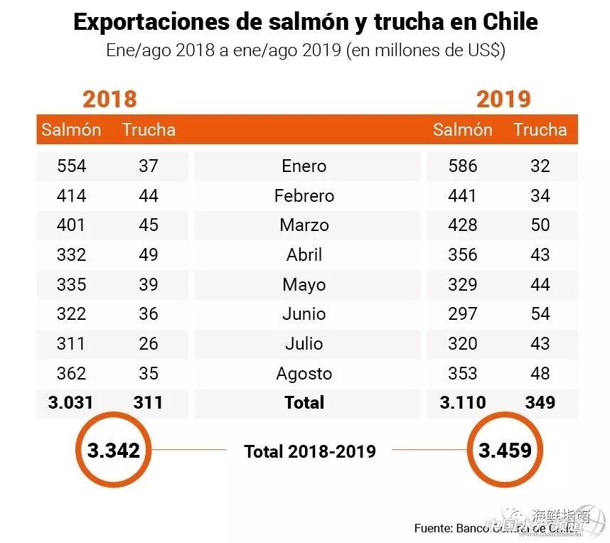 智利三文鱼出口创历史新高,智利麦迪获智利首个BAP认证