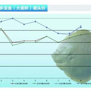 多(duo)寶(bao)魚︰超(chao)標魚缺貨,價(jia)格將大幅上漲(zhang)——《水產前(qian)沿》2019年10月(yue)刊(kan)市場趨(qu)勢