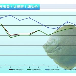 多(duo)寶(bao)魚︰供求平衡,價(jia)格趨(qu)穩(wen)——《水產前(qian)沿》2019年11月(yue)刊(kan)市場趨(qu)勢
