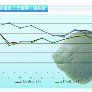 多(duo)寶(bao)魚︰價(jia)格小(xiao)幅下降,看好1月(yue)份行(xing)情——《水產前(qian)沿》2020年1月(yue)刊(kan)市場趨(qu)勢