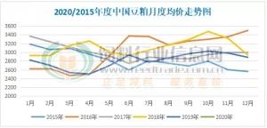 因年(nian)前備貨少,1月份國內豆(dou)粕均價(jia)環比下跌143元/噸