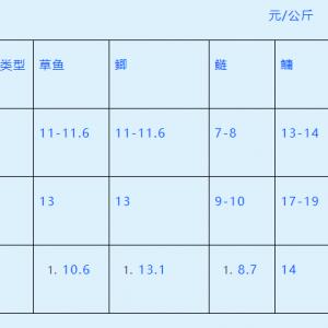 2020年(nian)1月重慶大宗水產品產銷形(xing)勢分析