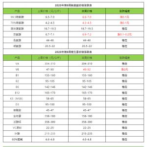 2020年(nian)2月第(di)2周部分添加劑價(jia)格漲跌表