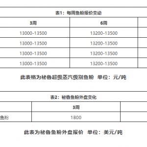 2020年(nian)2月第(di)2周︰豆(dou)粕上漲,魚(yu)粉成交價(jia)格上漲