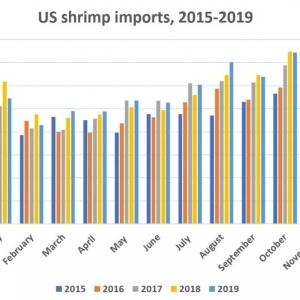 美國全年進口蝦產品總量維持在70萬噸左(zuo)右yao) 詼鈧鵡 陸 class=